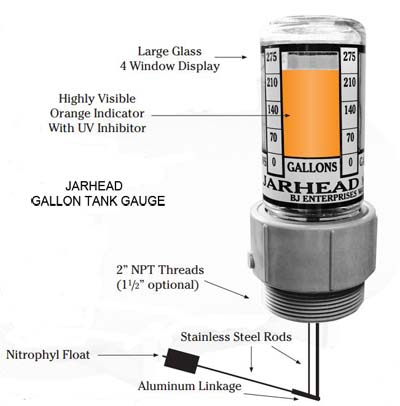 Jarhead gallon gauge