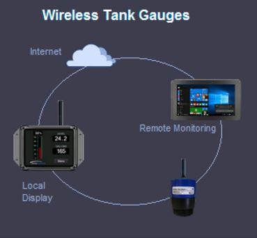 Syba Systems Llc Wireless Internet Fuel Fluid Tank Level